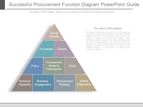 Successful Procurement Function Diagram Powerpoint Guide