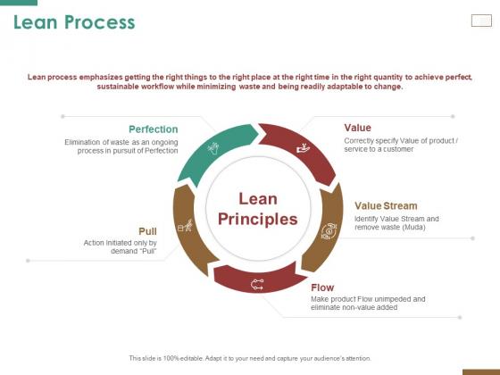 Successful Strategy Implementation Process Organization Lean Process Clipart PDF