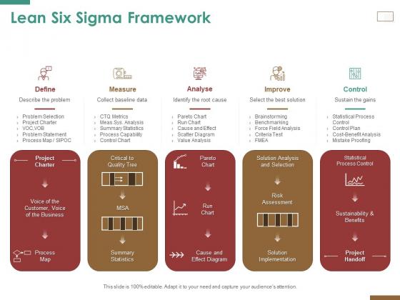 Successful Strategy Implementation Process Organization Lean Six Sigma Framework Information PDF