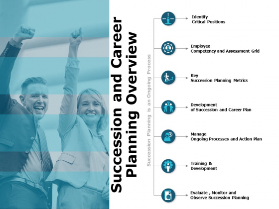 Succession And Career Planning Overview Ppt PowerPoint Presentation Infographic Template Gridlines