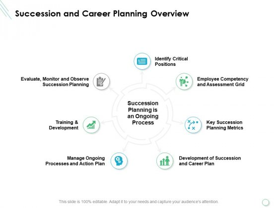 Succession And Career Planning Overview Ppt PowerPoint Presentation Portfolio Tips