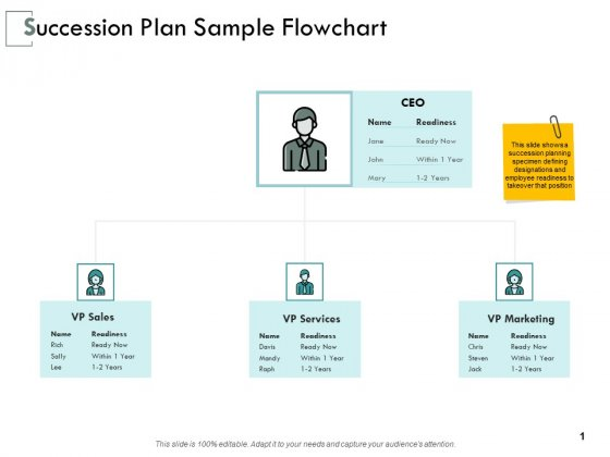 Succession Plan Sample Flowchart Ppt PowerPoint Presentation Outline Graphics