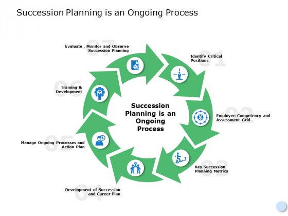 Succession Planning Is An Ongoing Process Ppt Powerpoint Presentation File Example