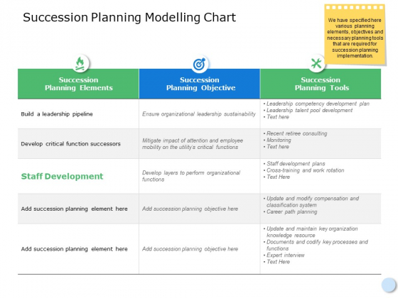 Succession Planning Modelling Chart Ppt Powerpoint Presentation File Professional