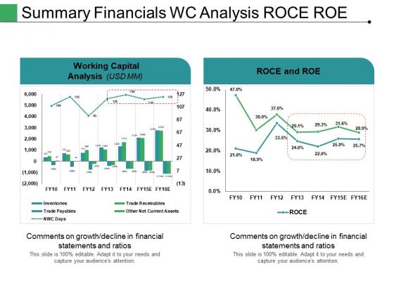 Summary Financials Wc Analysis Roce Roe Ppt PowerPoint Presentation Professional Portfolio