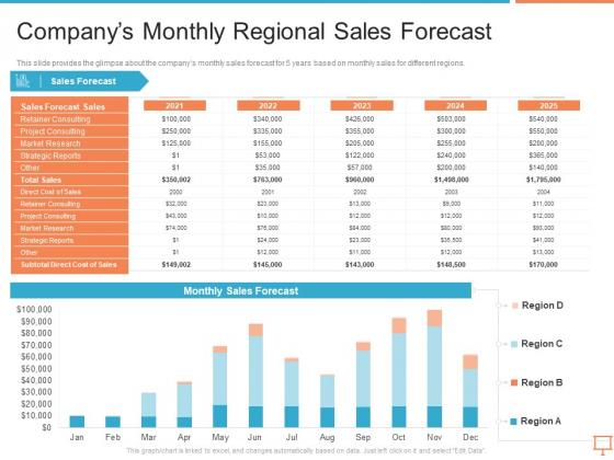 Summary Of Regional Marketing Strategy Companys Monthly Regional Sales Forecast Introduction PDF