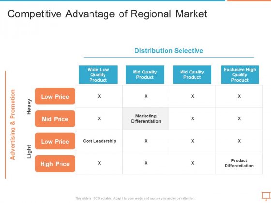 Summary_Of_Regional_Marketing_Strategy_Ppt_PowerPoint_Presentation_Complete_Deck_With_Slides_Slide_33