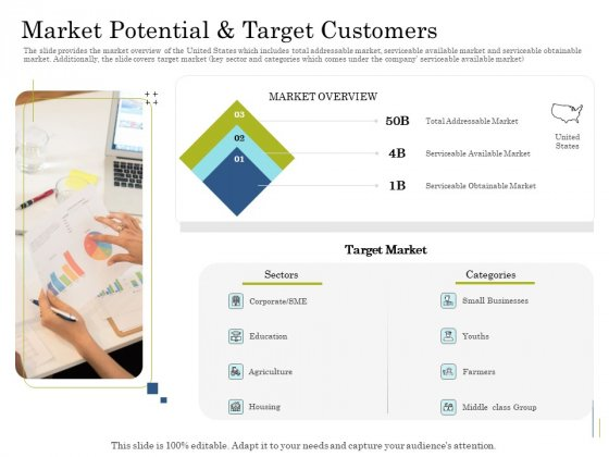 Supplementary Debt Financing Pitch Deck Market Potential And Target Customers Information PDF
