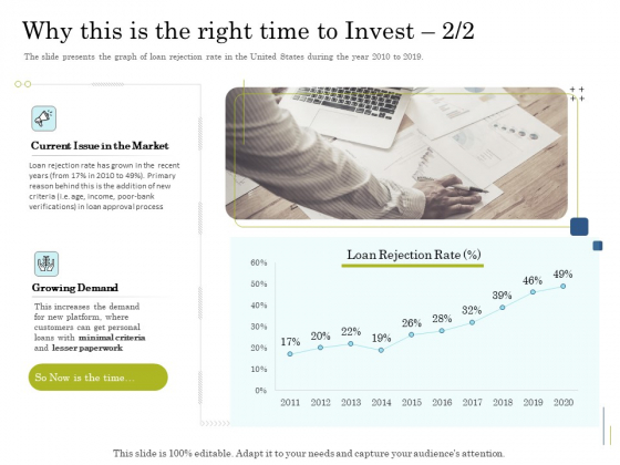 Supplementary Debt Financing Pitch Deck Why This Is The Right Time To Invest Market Rules PDF