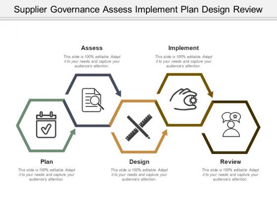 Supplier Governance Assess Implement Plan Design Review Ppt PowerPoint Presentation Icon Deck