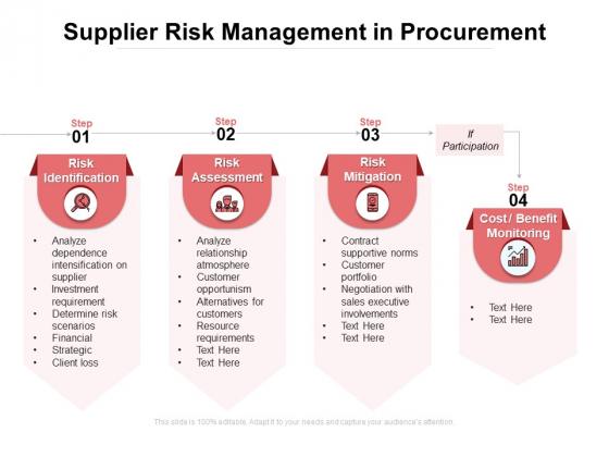Supplier Risk Management In Procurement Ppt PowerPoint Presentation Slides Download PDF