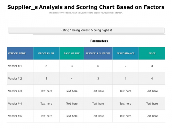 Supplier S Analysis And Scoring Chart Based On Factors Ppt PowerPoint Presentation Gallery Format Ideas PDF