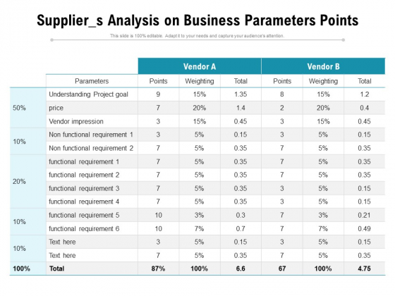 Supplier S Analysis On Business Parameters Points Ppt PowerPoint Presentation Gallery Display PDF