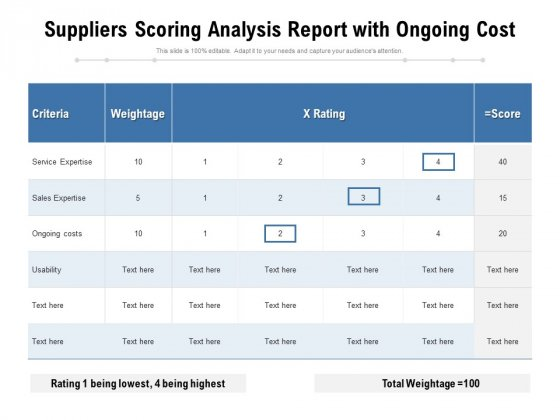 Suppliers Scoring Analysis Report With Ongoing Cost Ppt PowerPoint Presentation File Examples PDF