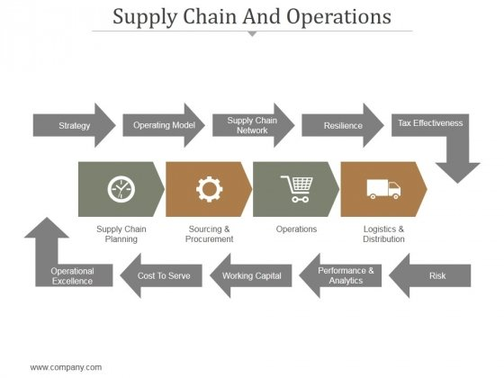supply chain and design More organizations are seeking new approaches to compete through a competitive supply chain strategy many of these strategies involve the following elements.