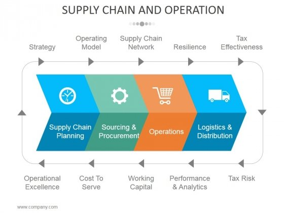 supply chain and operations template 1 ppt powerpoint presentation