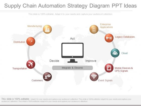 Supply Chain Automation Strategy Diagram Ppt Ideas