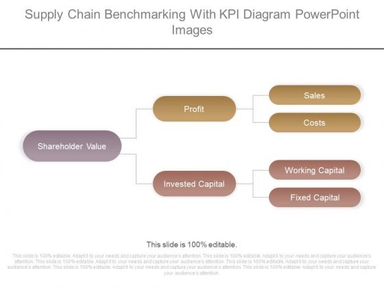 Supply Chain Benchmarking With Kpi Diagram Powerpoint Images