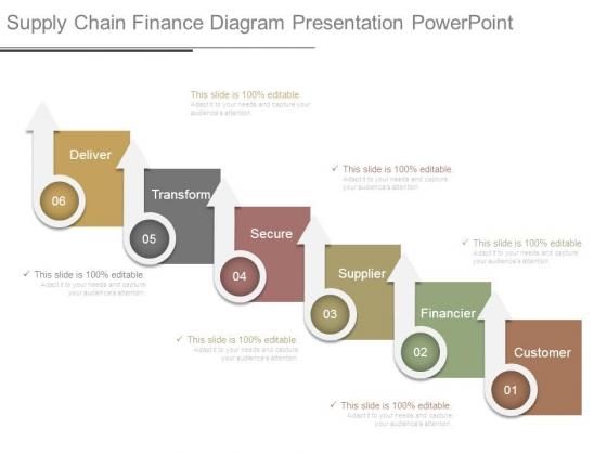 Supply Chain Finance Diagram Presentation Powerpoint