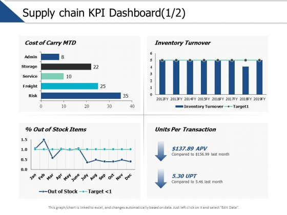 Supply Chain Kpi Dashboard Management Ppt PowerPoint Presentation Model Picture