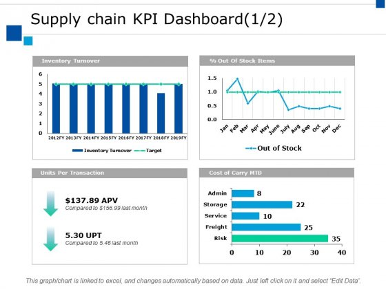 Supply Chain Kpi Dashboard Ppt PowerPoint Presentation Styles Clipart