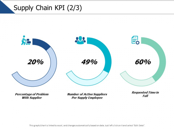 Supply Chain Kpi Management Ppt PowerPoint Presentation Gallery Portrait