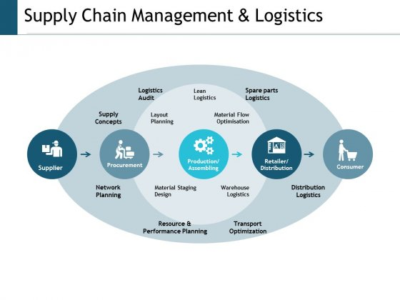 Supply Chain Management And Logistics Ppt Powerpoint Presentation Outline Aids