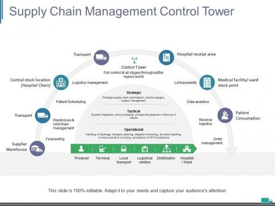 Supply Chain Management Control Tower Ppt PowerPoint Presentation Show Slides