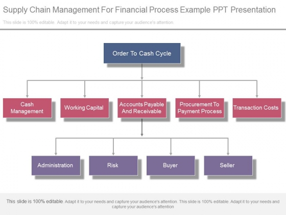 Supply Chain Management For Financial Process Example Ppt Presentation