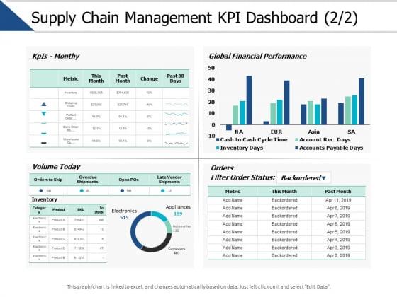Supply Chain Management Kpi Dashboard Marketing Ppt PowerPoint Presentation File Tips