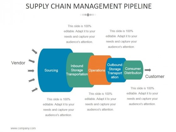 Supply Chain Management Pipeline Ppt PowerPoint Presentation Visual Aids Ideas