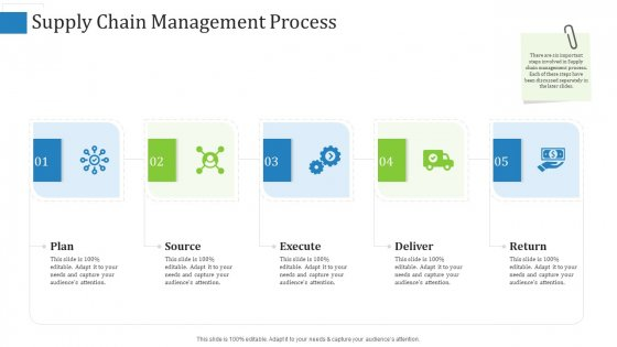 Supply Chain Management Process Guidelines PDF
