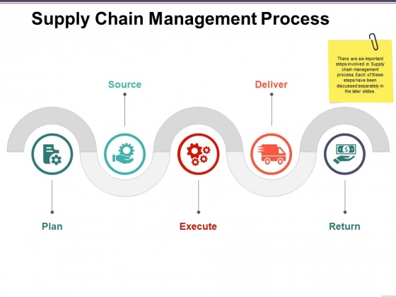 Supply Chain Management Process Ppt PowerPoint Presentation Outline Shapes