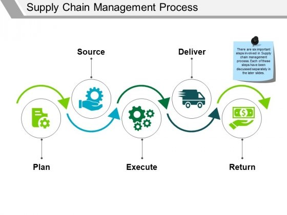 Supply Chain Management Process Ppt PowerPoint Presentation Styles Guide