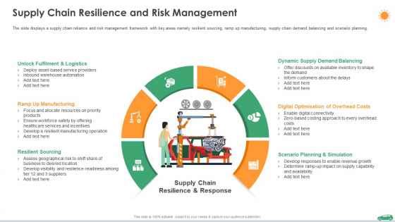 Supply Chain Resilience And Risk Management Ppt Infographic Template Slide Portrait PDF