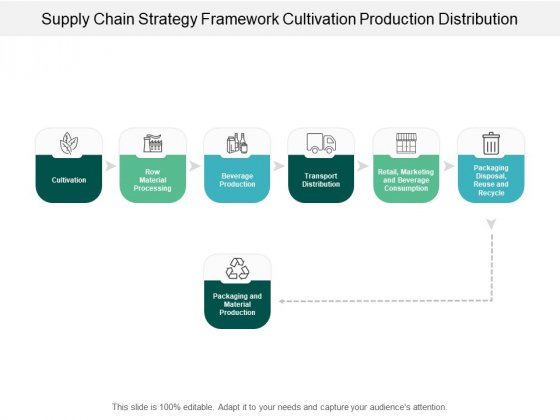 Supply Chain Strategy Framework Cultivation Production Distribution Ppt PowerPoint Presentation Icon Visual Aids