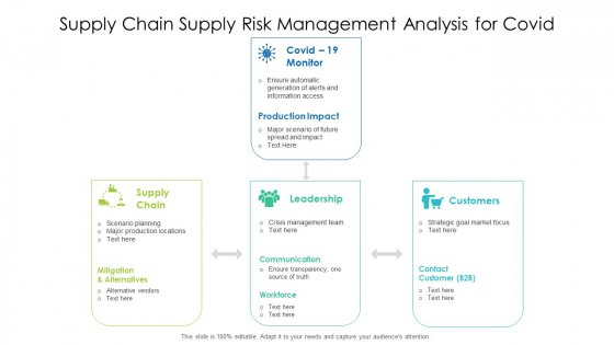 Supply Chain Supply Risk Management Analysis For Covid Ppt PowerPoint Presentation Layouts Influencers PDF