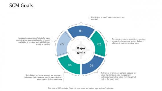 Supply Network Management Growth SCM Goals Slides PDF