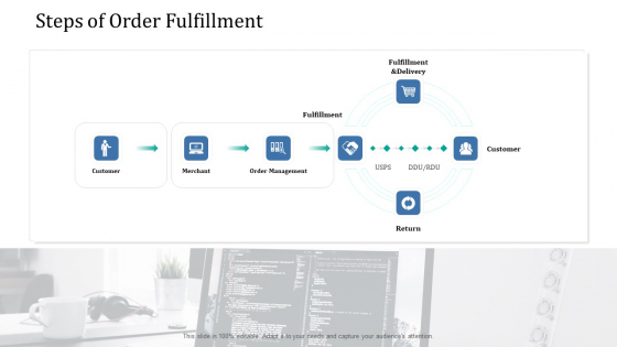Supply Network Management Growth Steps Of Order Fulfillment Ppt Icon Skills PDF