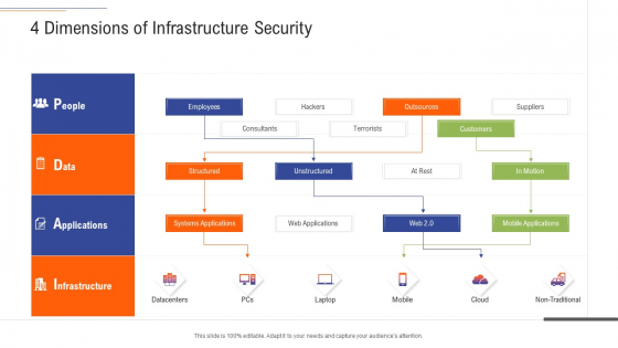 Support Services Management 4 Dimensions Of Infrastructure Security Ppt Slides Ideas PDF