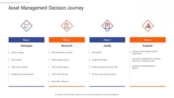 Support Services Management Asset Management Decision Journey Ppt Show Deck PDF