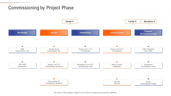 Support Services Management Commissioning By Project Phase Ppt Infographics Graphics Tutorials PDF