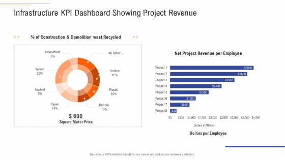 Support Services Management Infrastructure KPI Dashboard Showing Project Revenue Topics PDF