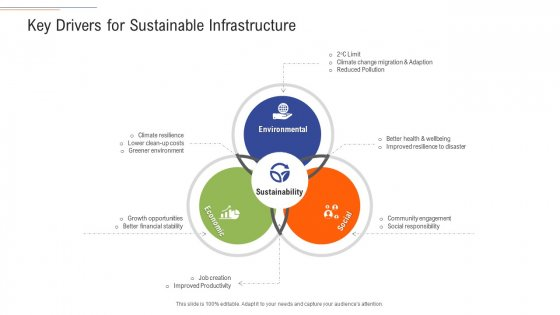 Support Services Management Key Drivers For Sustainable Infrastructure Structure PDF