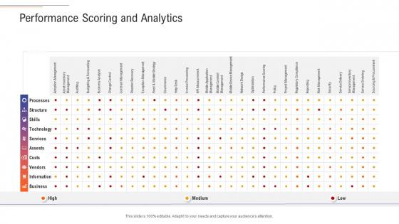 Support Services Management Performance Scoring And Analytics Ppt Portfolio Inspiration PDF
