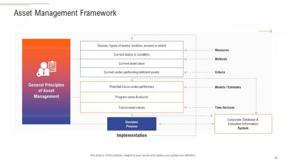 Support_Services_Management_Ppt_PowerPoint_Presentation_Complete_Deck_With_Slides_Slide_10