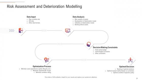 Support_Services_Management_Ppt_PowerPoint_Presentation_Complete_Deck_With_Slides_Slide_21
