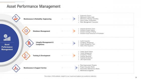 Support_Services_Management_Ppt_PowerPoint_Presentation_Complete_Deck_With_Slides_Slide_28