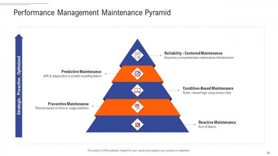 Support_Services_Management_Ppt_PowerPoint_Presentation_Complete_Deck_With_Slides_Slide_29