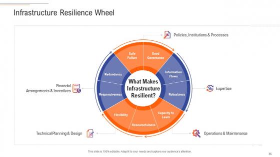 Support_Services_Management_Ppt_PowerPoint_Presentation_Complete_Deck_With_Slides_Slide_35